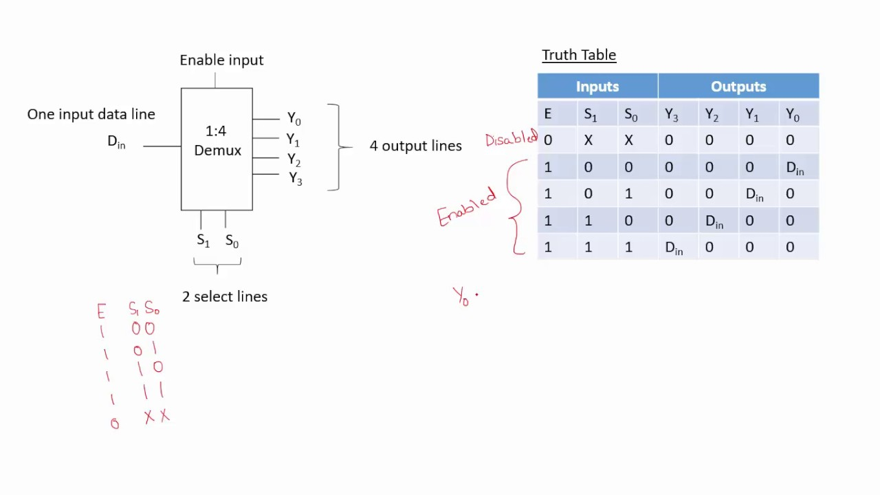 1 to 4 demultiplexer youtube encoder logic diagram and truth table logic diagram from truth table #2