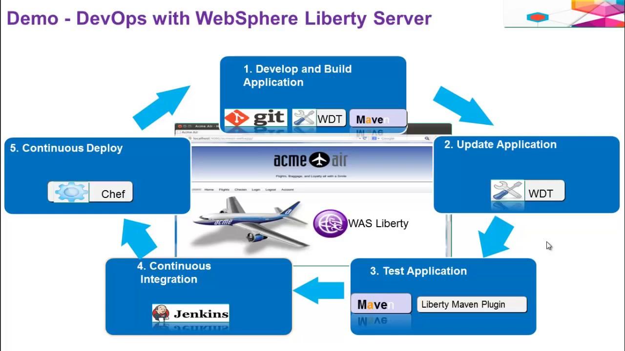 Demo - DevOps with WebSphere Liberty Server
