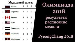 Олимпиада 2018. Результаты, расписание, медальный зачет. День 3