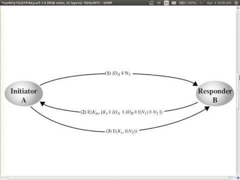 Decentralised Symmetric Key Distribution (CSS441, L19, Y15)
