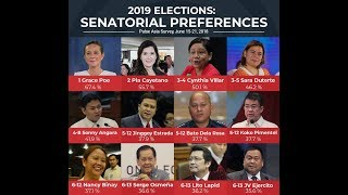 Villar is top pick for senator in a commissioned SWS survey