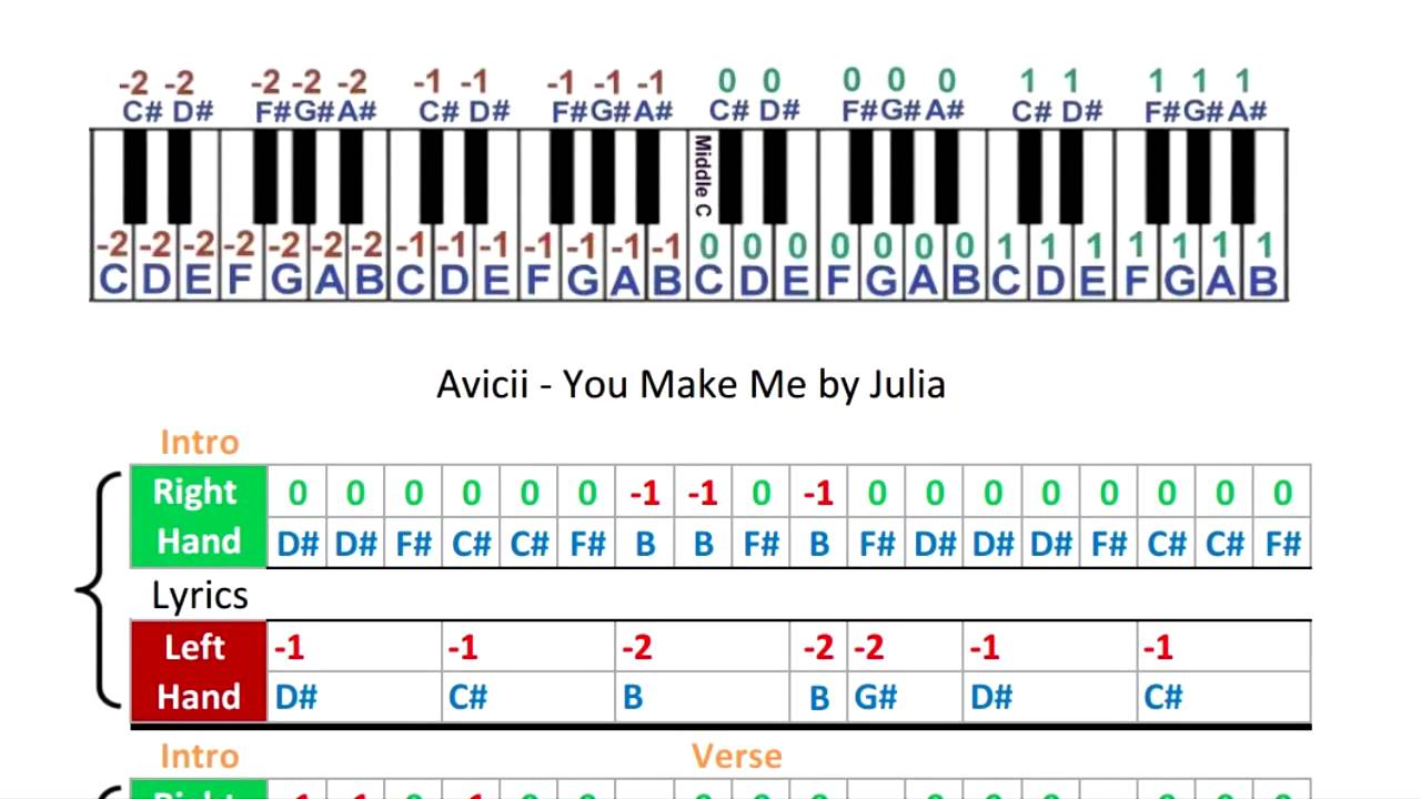 piano notes with letters avicii you make me sheets piano tabs 23989 | maxresdefault