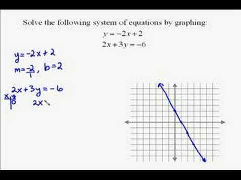 youtube premium - Solving Systems Of Equations By Graphing Worksheet