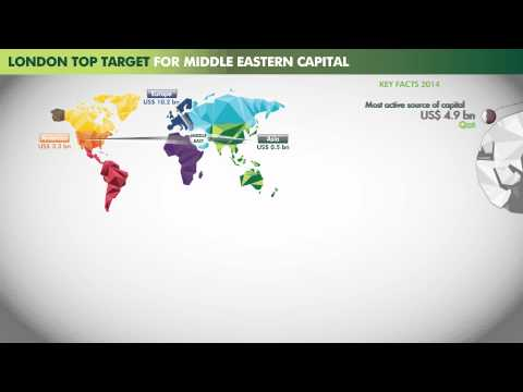 Middle East Capital Flows