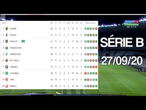 Tabela Do Brasileirao Serie B 2020 Hoje 11ª Rodada Classificacao Do Brasileirao 27 09 2020 Youtube