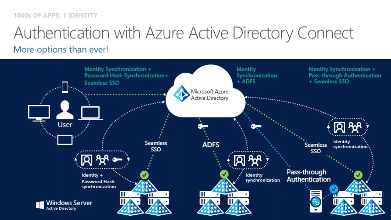 Azure AD Connect Seamless SSO