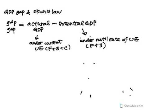 GDP Gap and Okun's Law