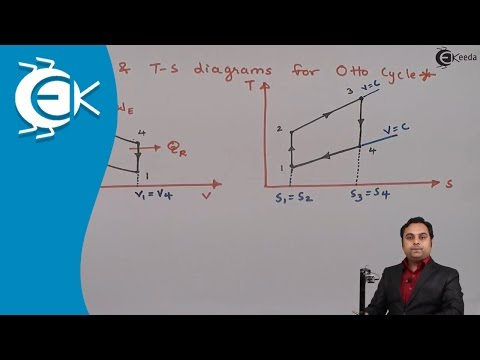 What is Otto Cycle in type of Gas Power Cycle