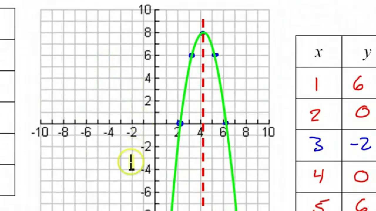 Day 3 hw 1 and 2 graphing quadratic functions parabolas in day 3 hw 1 and 2 graphing quadratic functions parabolas in vertex form falaconquin