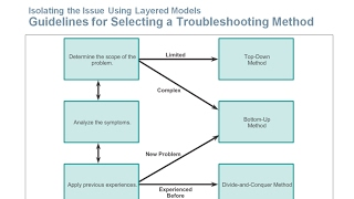 9.1 Troubleshooting with a Systematic Approach (CCNA 4: Chapter 9: Troubleshooting the Network)