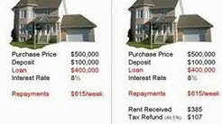 Buying a Home Vs Buying an Investment Property & Renting