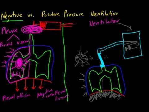 negative-vs.-positive-pressure-ventilation