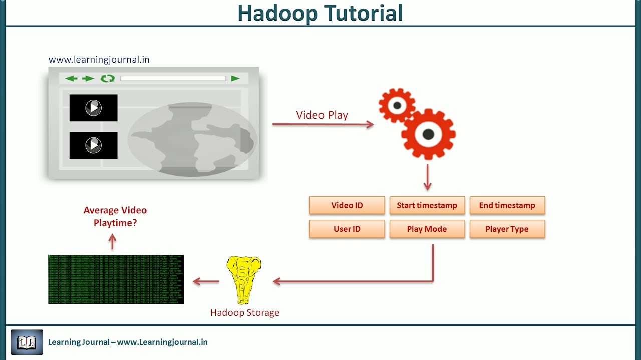 Hadoop Tutorial Map Reduce Examples Part 1 Youtube