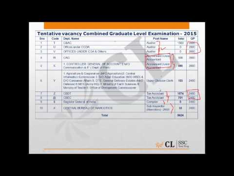 SSC CGL Post Preference Order