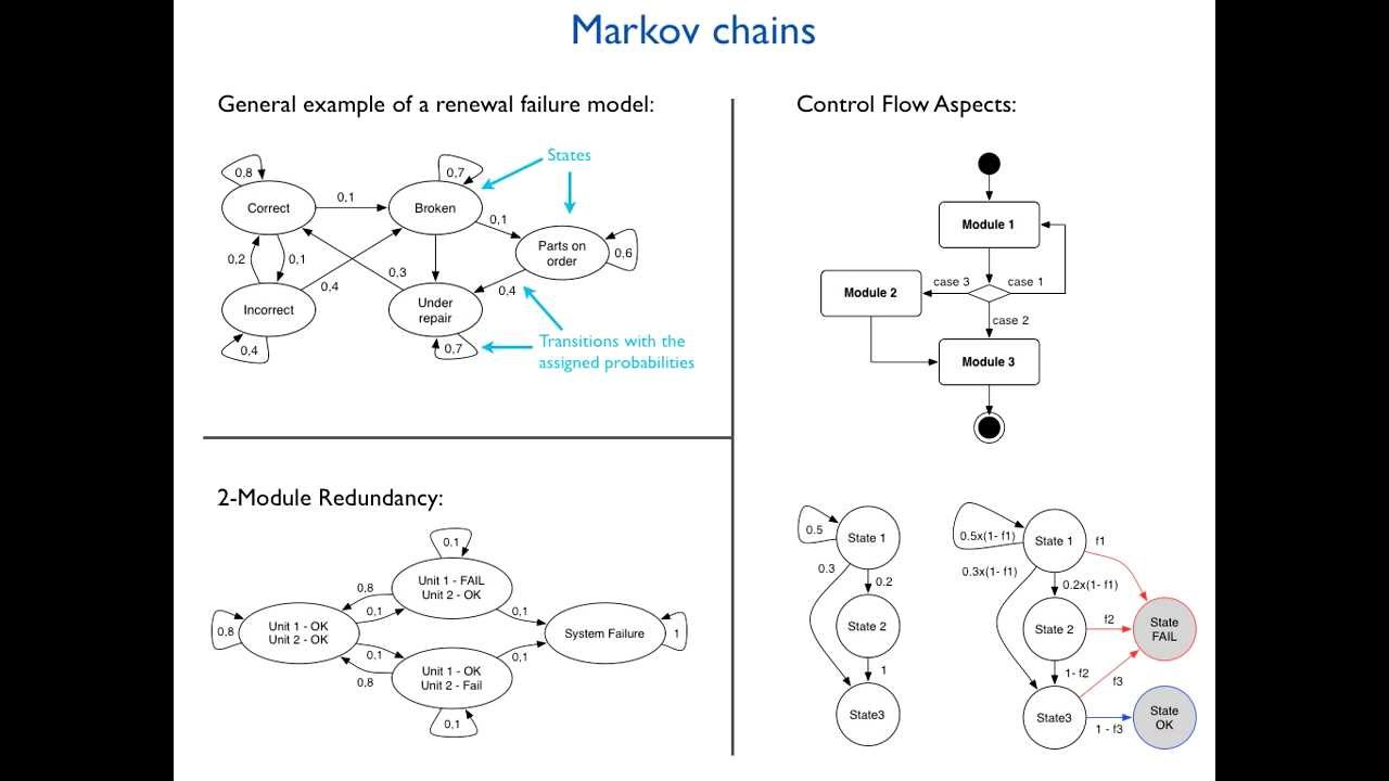 a markov chain study on mortgage 2010 mathematics subject classification: primary: 60j10 secondary: 60j27 [msn][zbl] a markov process with finite or countable state space the theory of markov chains was created by aa markov who, in 1907.