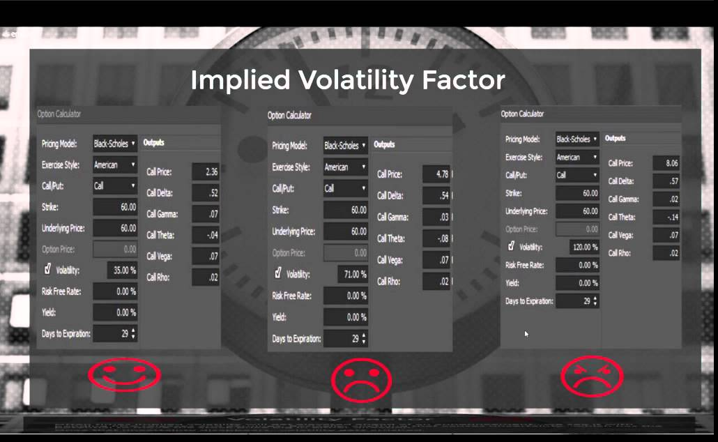 Learn How to Buy Options, to Avoid Time Decay Crush and Increase - how to buy options