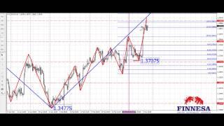 видео Используем аналитику валютного рынка