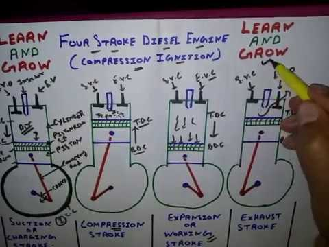 four stroke diesel engine (parts and working) हिन्दी 4 Stroke Engine Labeled Diagram