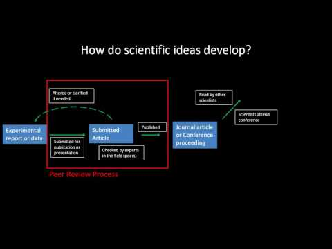 Peer Review and Development of Scientific Ideas