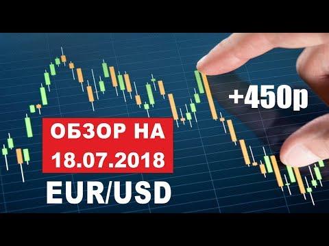 Торговый прогноз по евро доллар  EUR/USD на 18.07.2018 - выйдем ли из зоны вращения?