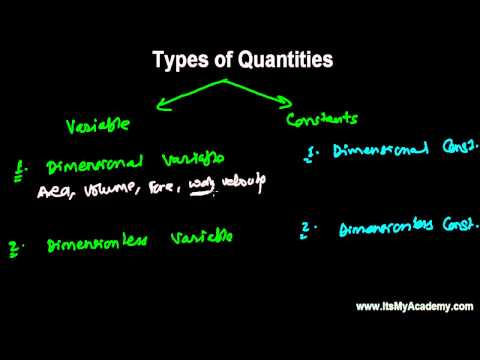 4 Types of Physical Quantities