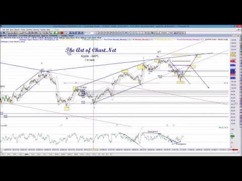 Trading Futures using Elliott Wave HD