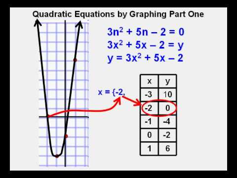 Solving Quadratic Equations by Graphing Part 1 - YouTube