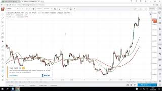 Using Price Action to Analyse and Trade Forex