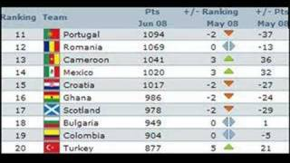 Fifa world ranking before the euro 2008 - TOP 50