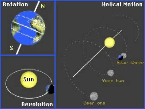 earth rotation & revolution around a moving sun