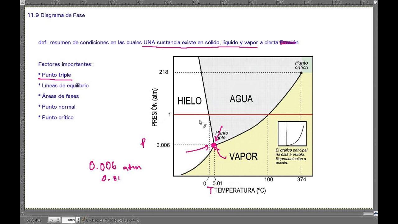Diagrama De Fase      Qb251