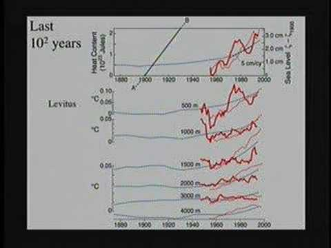 Global Sea Level: An Enigma - Perspectives on Ocean Science