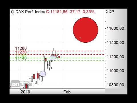 DAX in heikler Lage - Morning Call 31.01.2019