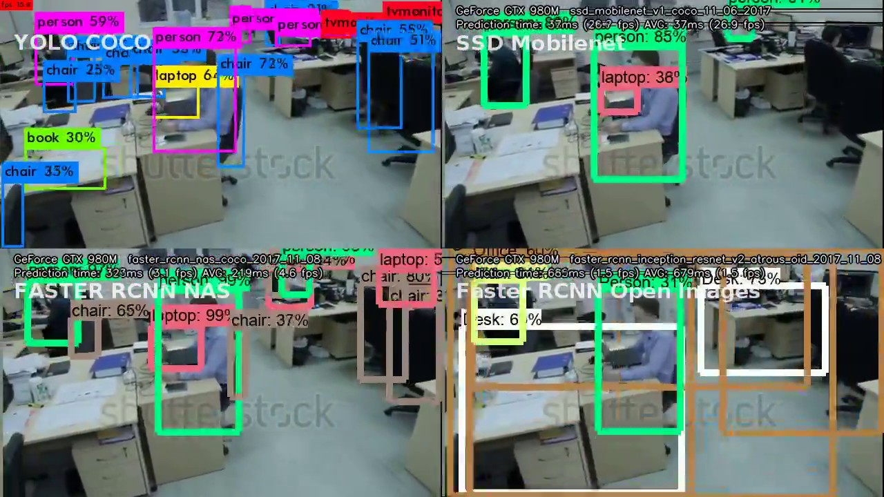 Object detection in office: YOLO vs SSD Mobilenet vs Faster RCNN NAS COCO  vs Faster RCNN Open Images