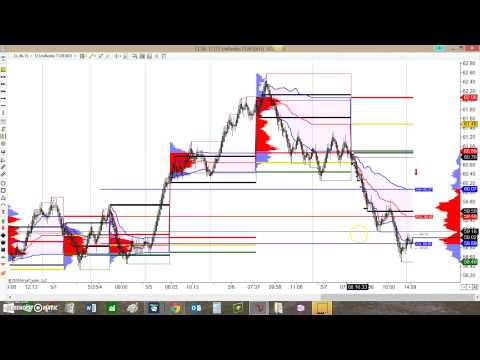 Using the Market Profile Lines Indicator with BloodHound
