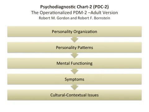 pdm 2 for better treatment youtube rh youtube com psychodynamic diagnostic manual pdm 2 pdf psychodynamic diagnostic manual pdf
