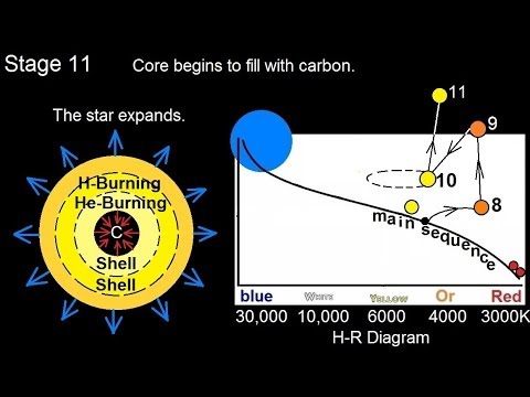 Astronomy: Life Cycle of a Low Mass Star (13 of 17) 2nd Red Giant Branch: Stage 11