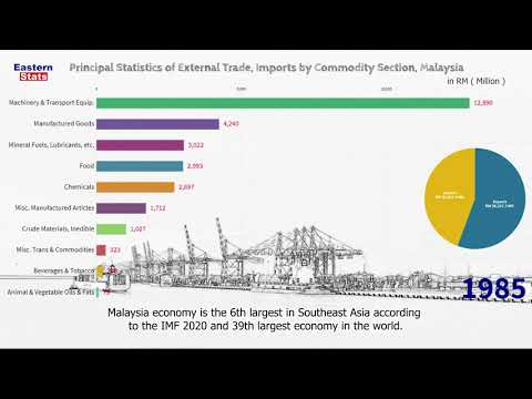 Malaysia Imports by Commodity Section 1967 - 2020