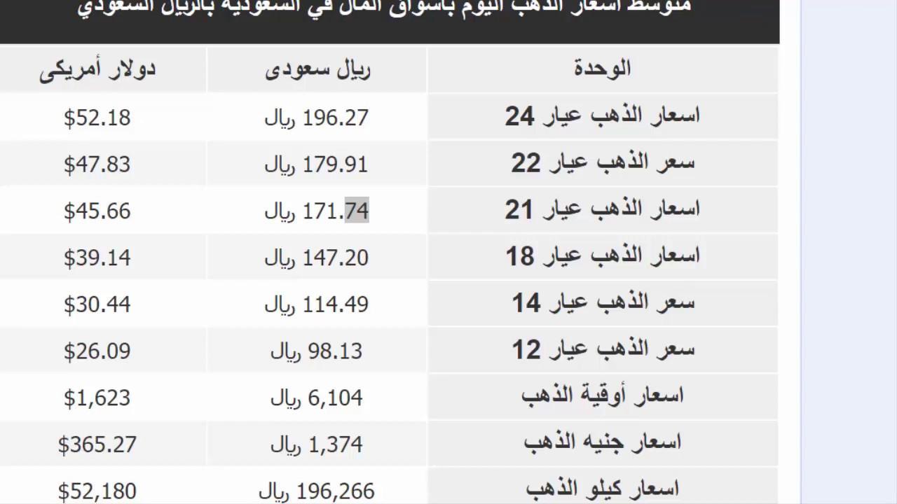 سعر الذهب في السعوديه اليوم الاثنين 6 ابريل 2020 في السعودية