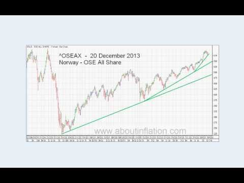 World Indices Trend Lines - DJ30, S&P 500, Nasdaq 100, Gold and Silver Index weekly 2013 December 20