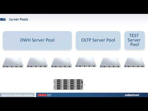 Server Pools & Policy Managed RAC