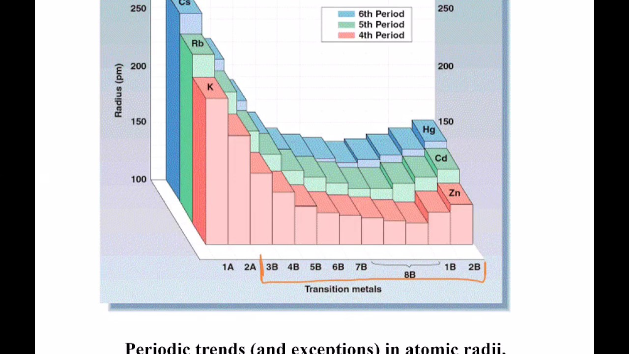 Chm122 265 trend for atomic radii transition metals youtube chm122 265 trend for atomic radii transition metals ccuart Gallery