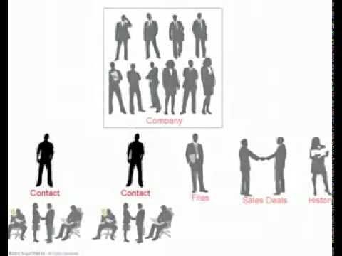 Customer Relationship Management - CRM Software