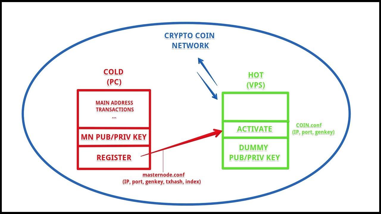 bitcoin architecture diagram