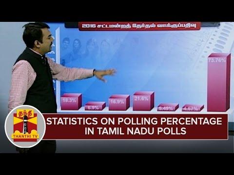 Statistics on Polling Percentage in Tamil Nadu Polls - Thanthi TV