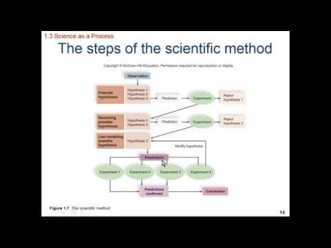 HumanBio Ch 01 Introduction to Human Biology