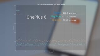 OnePlus 6 Speed Tests & Gaming Review: The Fastest You Can Get