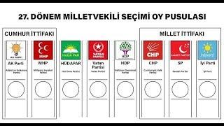 24 Haziran 2018 Tahmini Seçim Sonuçları