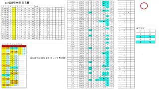 로또 920회 수유대로점 편의점 자동, 각종흐름패턴 및 통계자료