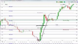 Day Trading Options Daily Review for October 8th, 2015 - Making Money with Stock Options
